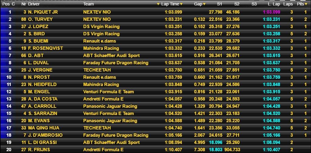 Hong Kong ePrix Formula E Qualifying Results
