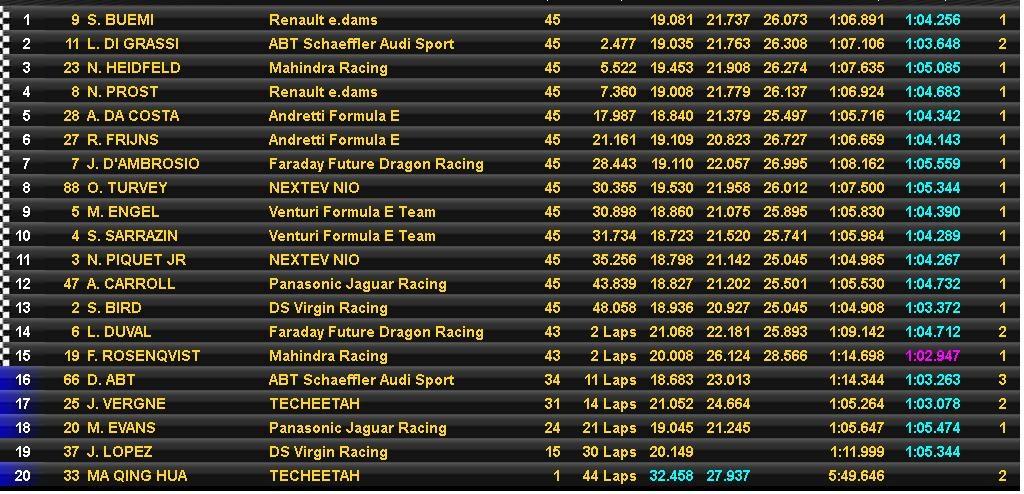 Hong Kong Formula E ePrix 2016 Race Results